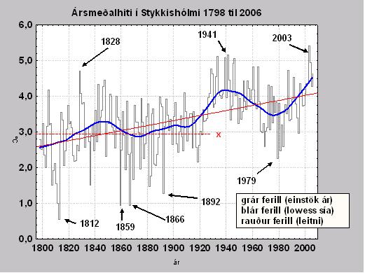 Ársmeðalhiti í Stykkishólmi 1798 til 2006